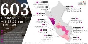 Se eleva a más de 603 los trabajadores mineros contagiados de covid-19, al 19 de mayo.